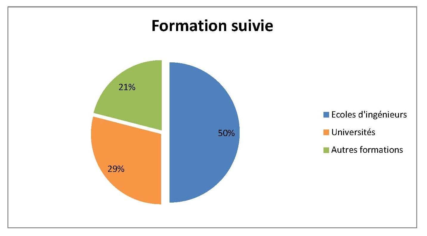 Formation suivie - Participant 2016